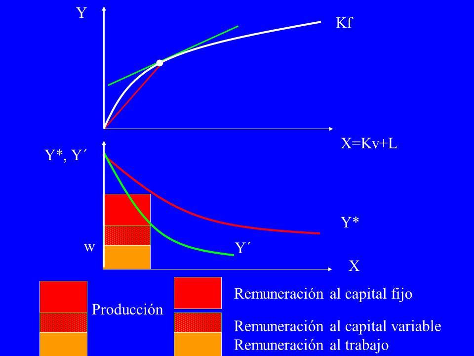 Kf Producción Remuneración al capital fijo Remuneración al capital variable Remuneración al trabajo Y´ Y*, Y´ Y X=Kv+L X Y*.