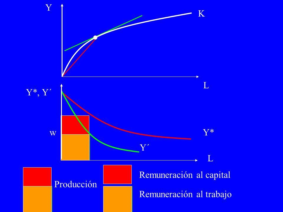 K Producción Remuneración al capital Remuneración al trabajo Y L. Y´ Y*, Y´ L Y*w