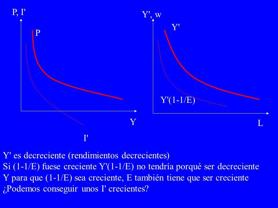 Y (1-1/E) Y Y , w L Y P, I P I Y es decreciente (rendimientos decrecientes) Si (1-1/E) fuese creciente Y (1-1/E) no tendría porqué ser decreciente Y para que (1-1/E) sea creciente, E también tiene que ser creciente ¿Podemos conseguir unos I crecientes