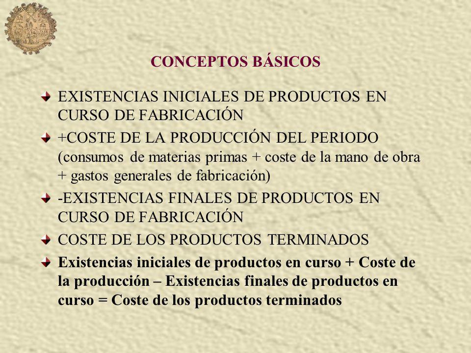 CONCEPTOS BÁSICOS EXISTENCIAS INICIALES DE PRODUCTOS EN CURSO DE FABRICACIÓN +COSTE DE LA PRODUCCIÓN DEL PERIODO (consumos de materias primas + coste de la mano de obra + gastos generales de fabricación) -EXISTENCIAS FINALES DE PRODUCTOS EN CURSO DE FABRICACIÓN COSTE DE LOS PRODUCTOS TERMINADOS Existencias iniciales de productos en curso + Coste de la producción – Existencias finales de productos en curso = Coste de los productos terminados