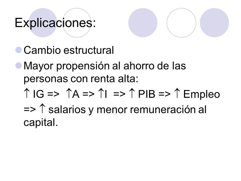 Explicaciones: Cambio estructural Mayor propensión al ahorro de las personas con renta alta: IG => A => I => PIB => Empleo => salarios y menor remuner