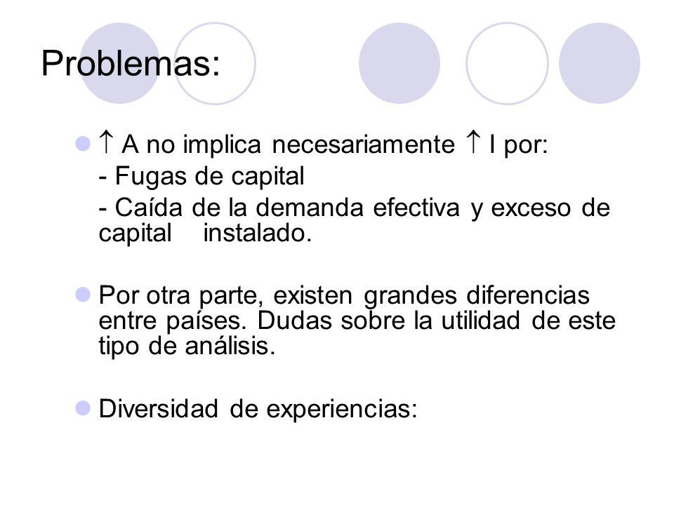 Problemas: A no implica necesariamente I por: - Fugas de capital - Caída de la demanda efectiva y exceso de capital instalado. Por otra parte, existen