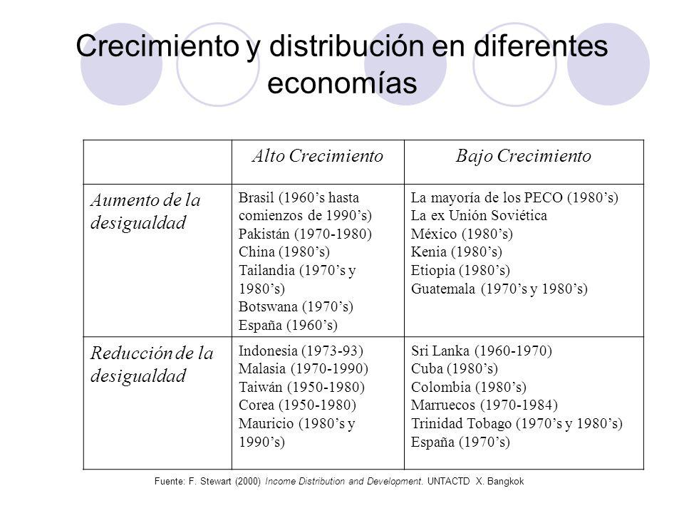 Crecimiento y distribución en diferentes economías Alto CrecimientoBajo Crecimiento Aumento de la desigualdad Brasil (1960s hasta comienzos de 1990s)
