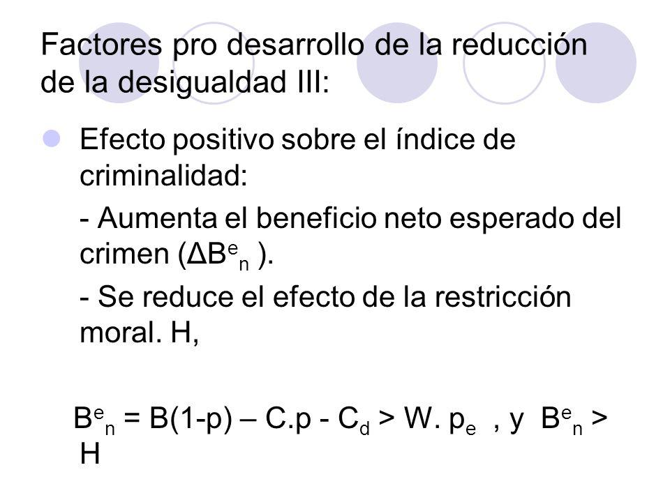 Factores pro desarrollo de la reducción de la desigualdad III: Efecto positivo sobre el índice de criminalidad: - Aumenta el beneficio neto esperado d