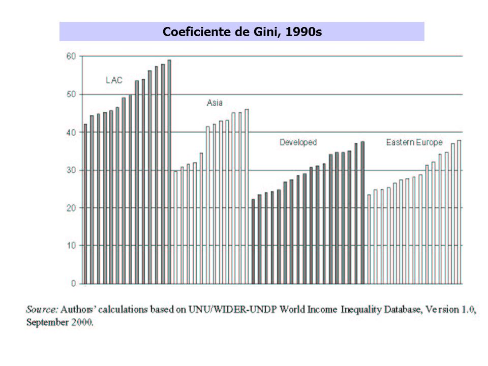Coeficiente de Gini, 1990s