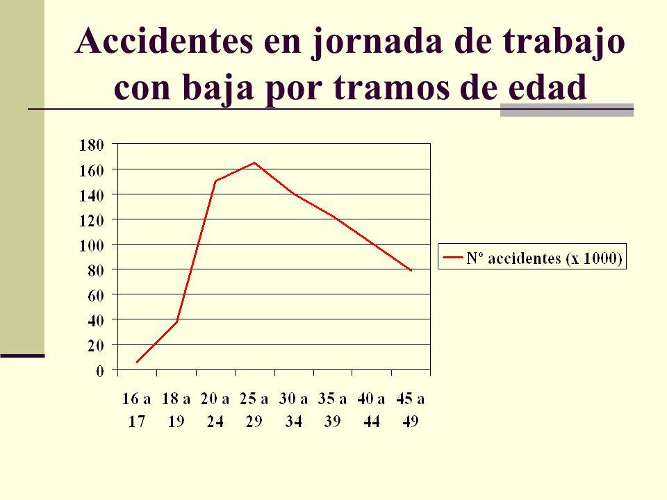 Accidentes en jornada de trabajo con baja por tramos de edad