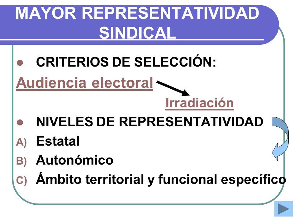 MAYOR REPRESENTATIVIDAD SINDICAL CRITERIOS DE SELECCIÓN: Audiencia electoral Irradiación NIVELES DE REPRESENTATIVIDAD A) Estatal B) Autonómico C) Ámbi