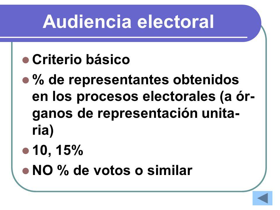 Audiencia electoral Criterio básico % de representantes obtenidos en los procesos electorales (a ór- ganos de representación unita- ria) 10, 15% NO %