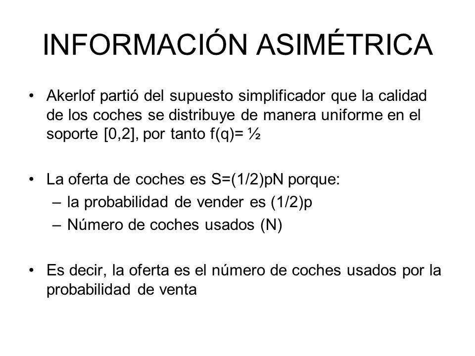 INFORMACIÓN ASIMÉTRICA Akerlof partió del supuesto simplificador que la calidad de los coches se distribuye de manera uniforme en el soporte [0,2], po