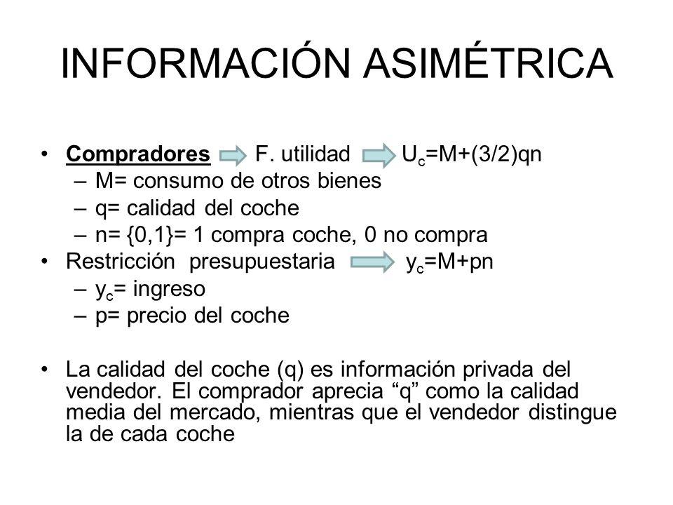 INFORMACIÓN ASIMÉTRICA Compradores F. utilidad U c =M+(3/2)qn –M= consumo de otros bienes –q= calidad del coche –n= {0,1}= 1 compra coche, 0 no compra