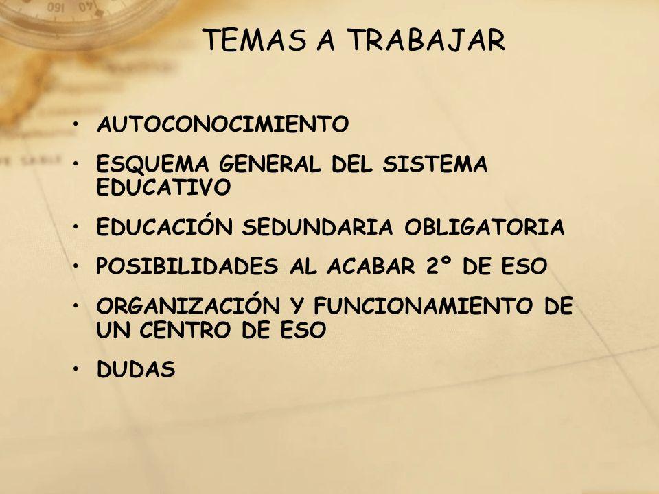 TEMAS A TRABAJAR AUTOCONOCIMIENTO ESQUEMA GENERAL DEL SISTEMA EDUCATIVO EDUCACIÓN SEDUNDARIA OBLIGATORIA POSIBILIDADES AL ACABAR 2º DE ESO ORGANIZACIÓ
