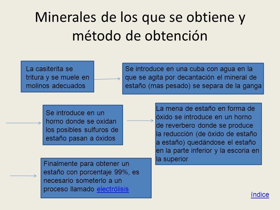 Minerales de los que se obtiene y método de obtención índice La casiterita se tritura y se muele en molinos adecuados Se introduce en una cuba con agu