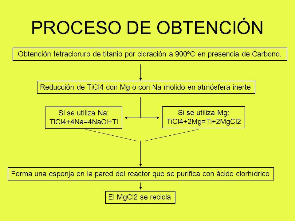 PROCESO DE OBTENCIÓN Obtención tetracloruro de titanio por cloración a 900ºC en presencia de Carbono. Reducción de TiCl4 con Mg o con Na molido en atm