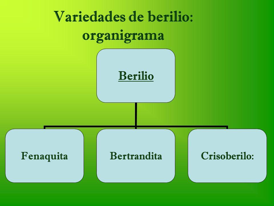 Variedades del berilio: Esmeralda, ColombiaBerilioEsmeralda Silicato de berilioSilicato de berilo y aluminioGemas de berilo
