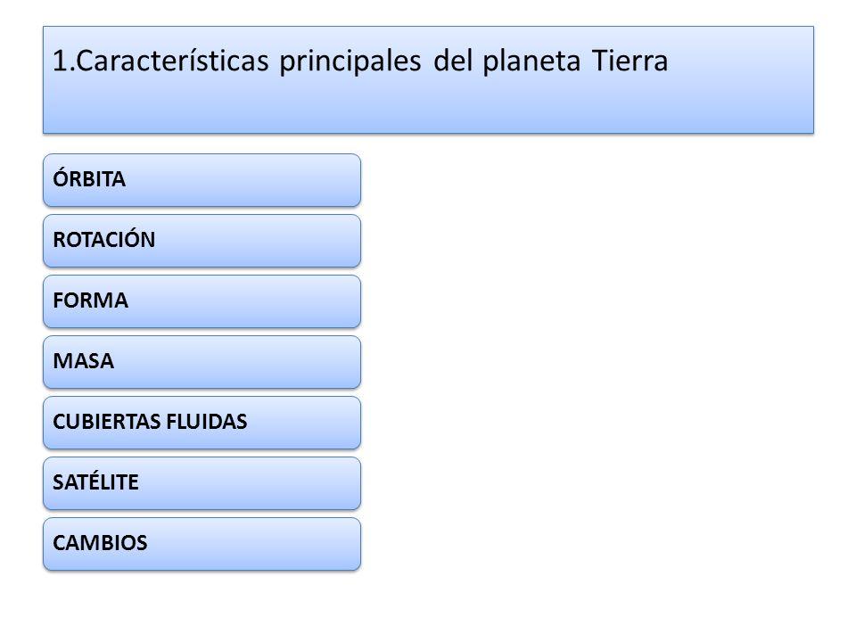 1.Características principales del planeta Tierra ÓRBITAROTACIÓNFORMAMASACUBIERTAS FLUIDASSATÉLITECAMBIOS