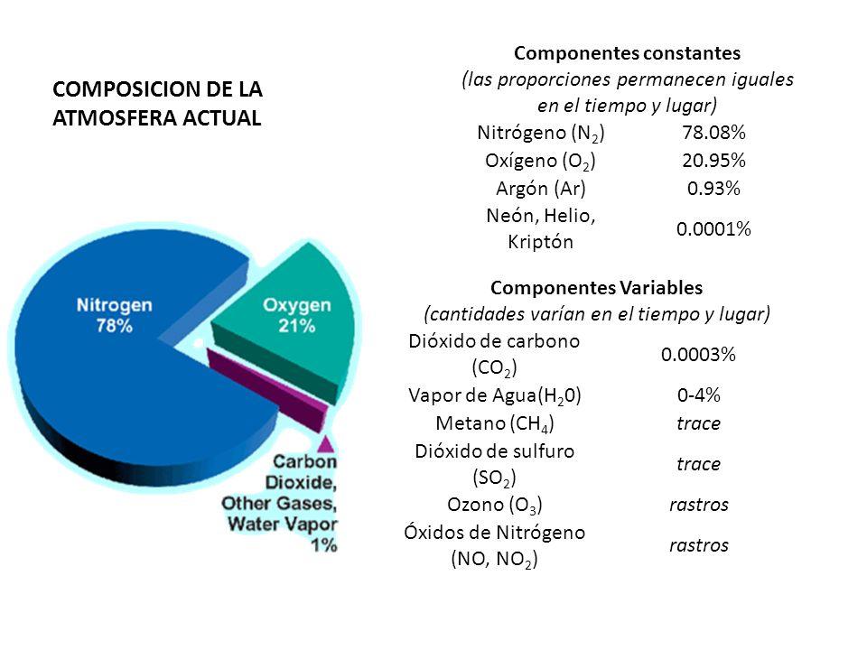 Componentes constantes (las proporciones permanecen iguales en el tiempo y lugar) Nitrógeno (N 2 )78.08% Oxígeno (O 2 )20.95% Argón (Ar)0.93% Neón, He