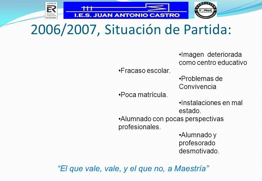 2006/2007, Situación de Partida: Imagen deteriorada como centro educativo Fracaso escolar. Problemas de Convivencia Poca matrícula. Instalaciones en m
