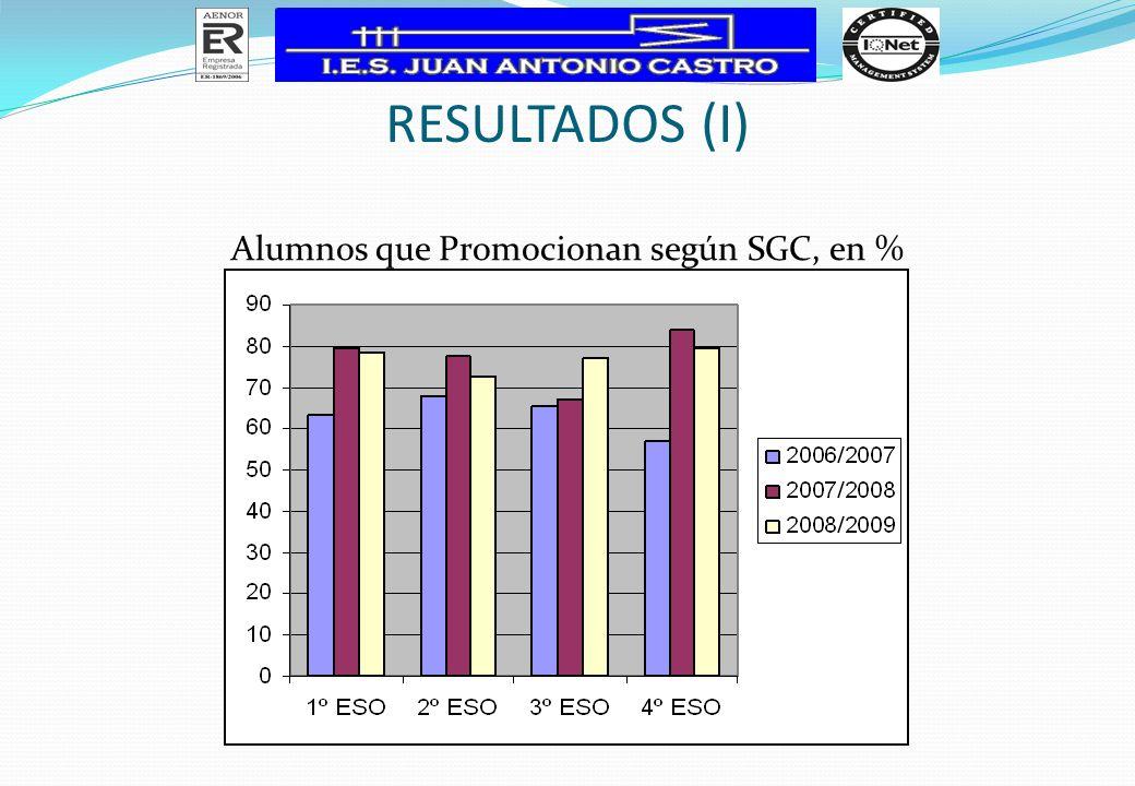 RESULTADOS (I) Alumnos que Promocionan según SGC, en %