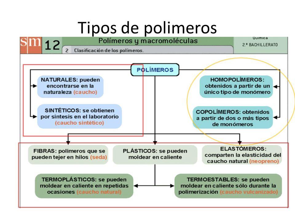 Tipos de polimeros