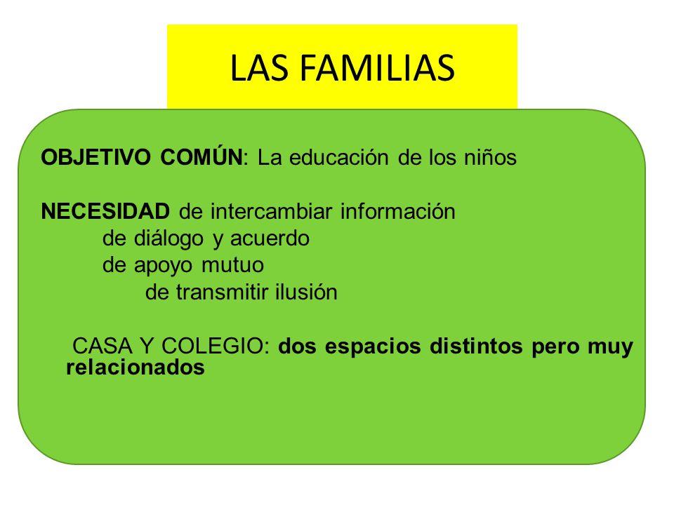 LAS FAMILIAS OBJETIVO COMÚN: La educación de los niños NECESIDAD de intercambiar información de diálogo y acuerdo de apoyo mutuo de transmitir ilusión