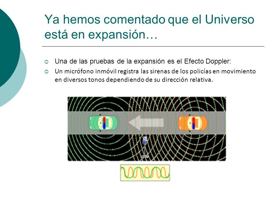 Ya hemos comentado que el Universo está en expansión… Una de las pruebas de la expansión es el Efecto Doppler: Un micrófono inmóvil registra las siren