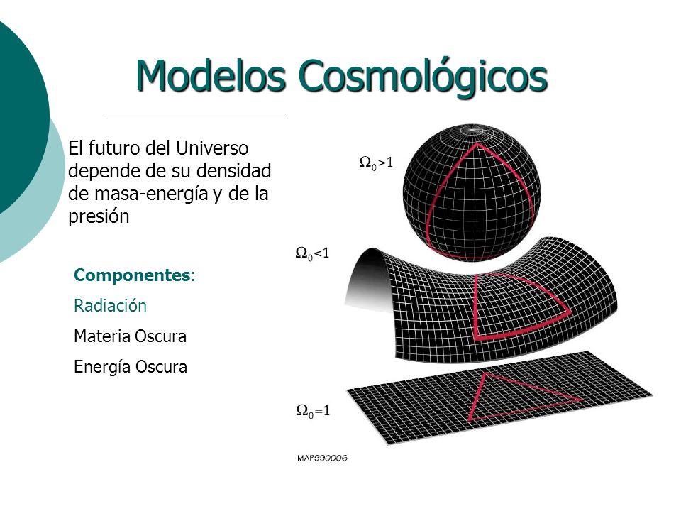 Modelos Cosmológicos El futuro del Universo depende de su densidad de masa-energía y de la presión Componentes: Radiación Materia Oscura Energía Oscur