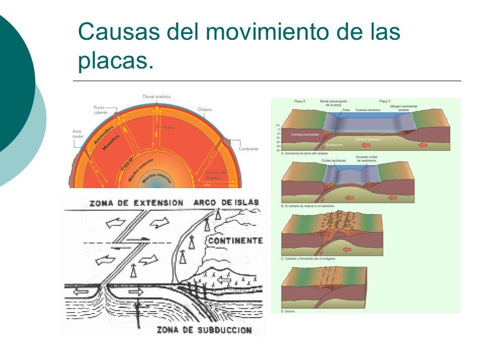 Causas del movimiento de las placas.