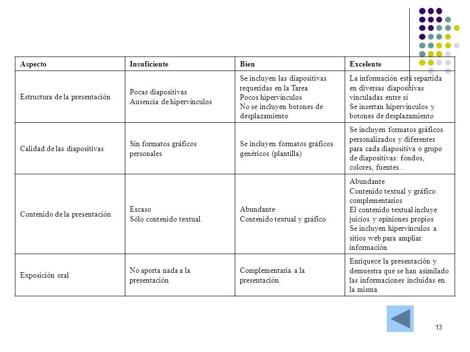 13 AspectoInsuficienteBienExcelente Estructura de la presentación Pocas diapositivas Ausencia de hipervínculos Se incluyen las diapositivas requeridas