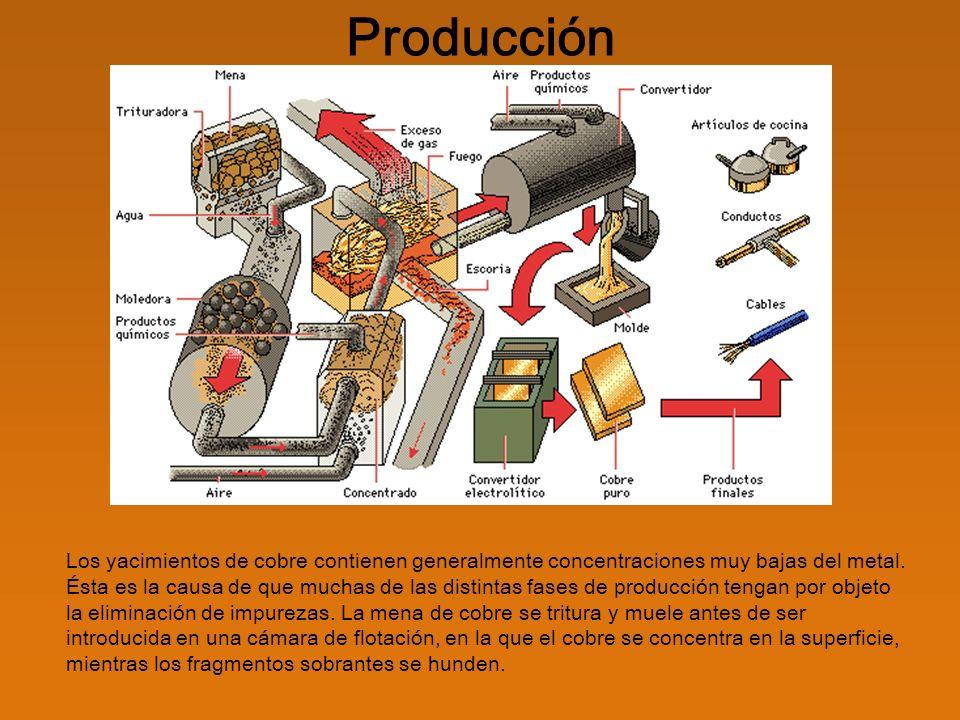 Producción Después, el concentrado, que se denomina carga, se introduce en un horno de reverbero que separa más impurezas.