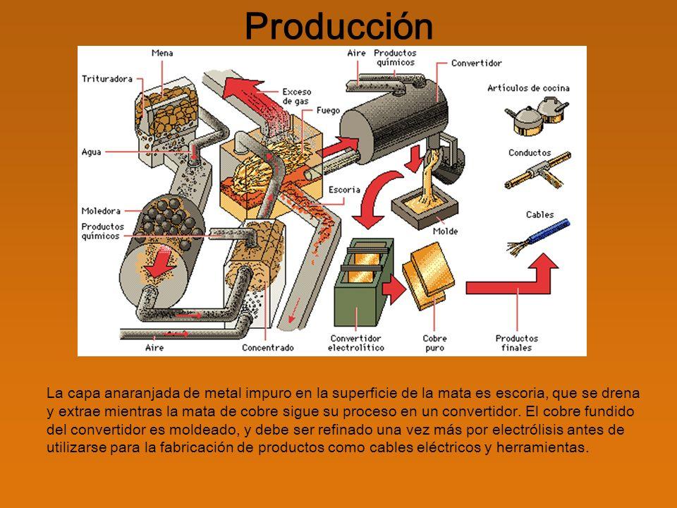 Aplicaciones El cobre tiene una gran variedad de aplicaciones a causa de sus ventajosas propiedades, como son su elevada conductividad del calor y electricidad, la resistencia a la corrosión, así como su maleabilidad y ductilidad, además de su belleza.
