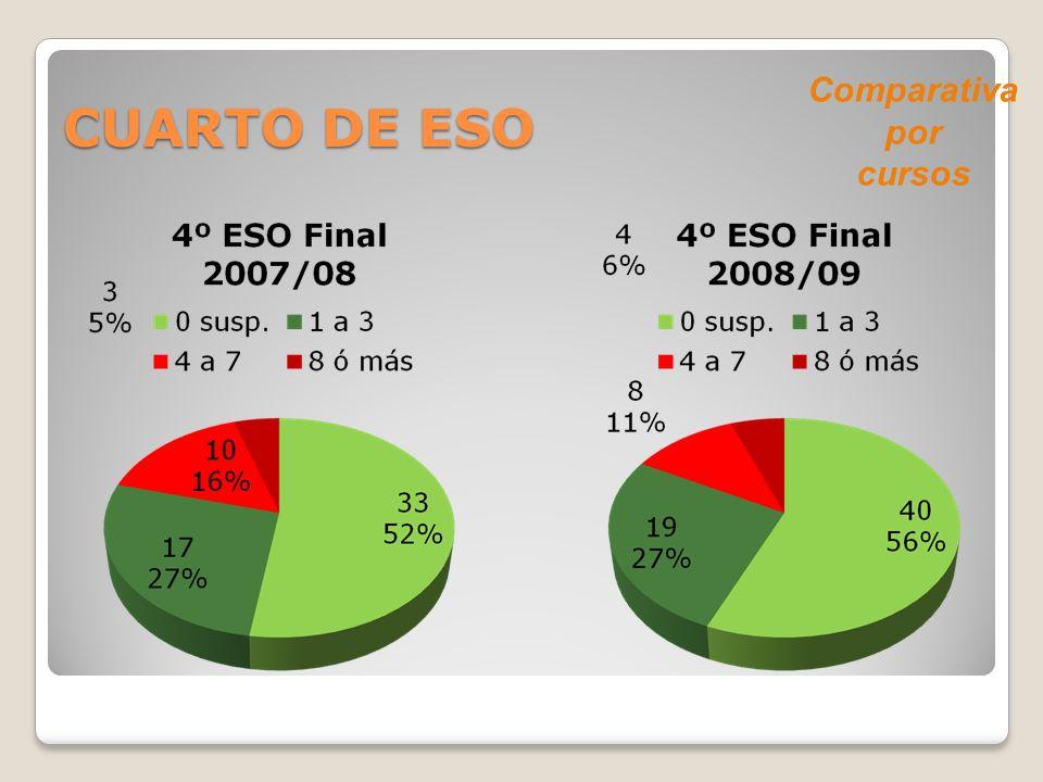 CUARTO DE ESO Comparativa por cursos
