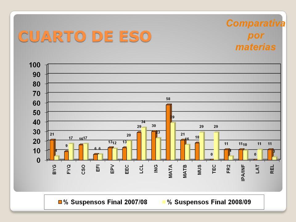 Comparativa por materias CUARTO DE ESO