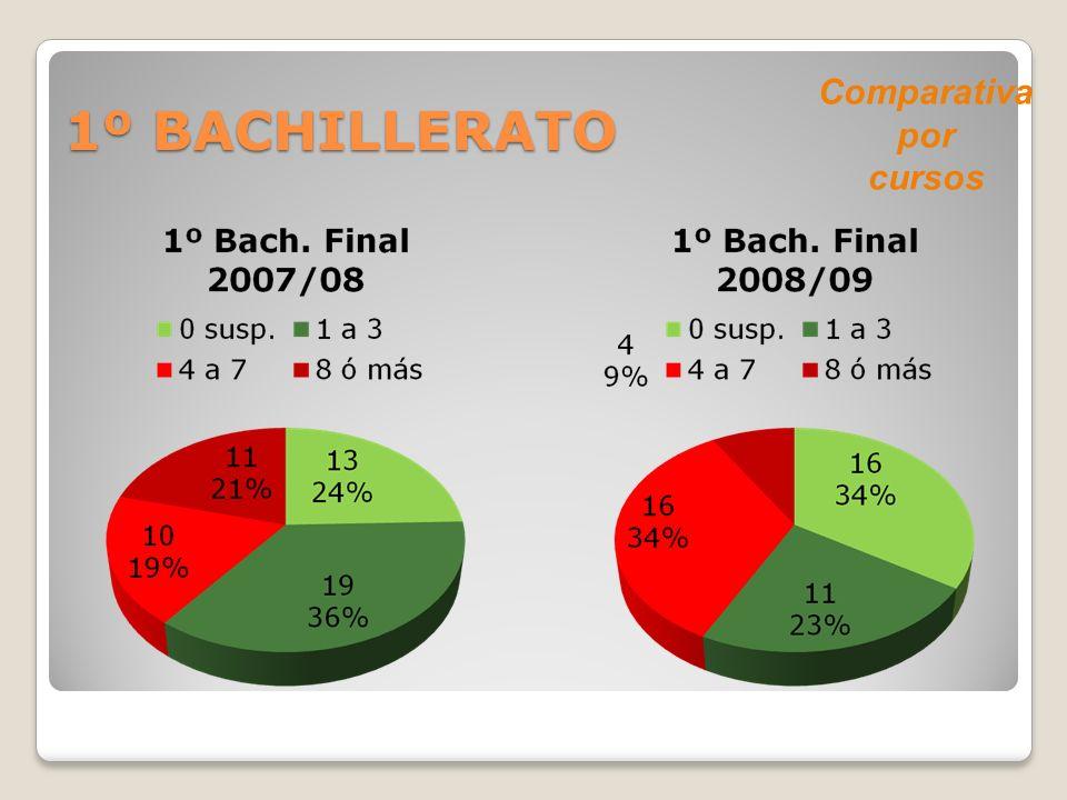 1º BACHILLERATO Comparativa por cursos