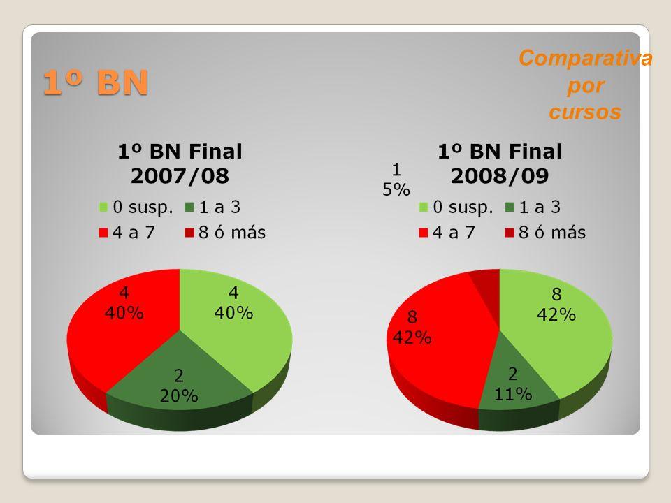 1º BN Comparativa por cursos