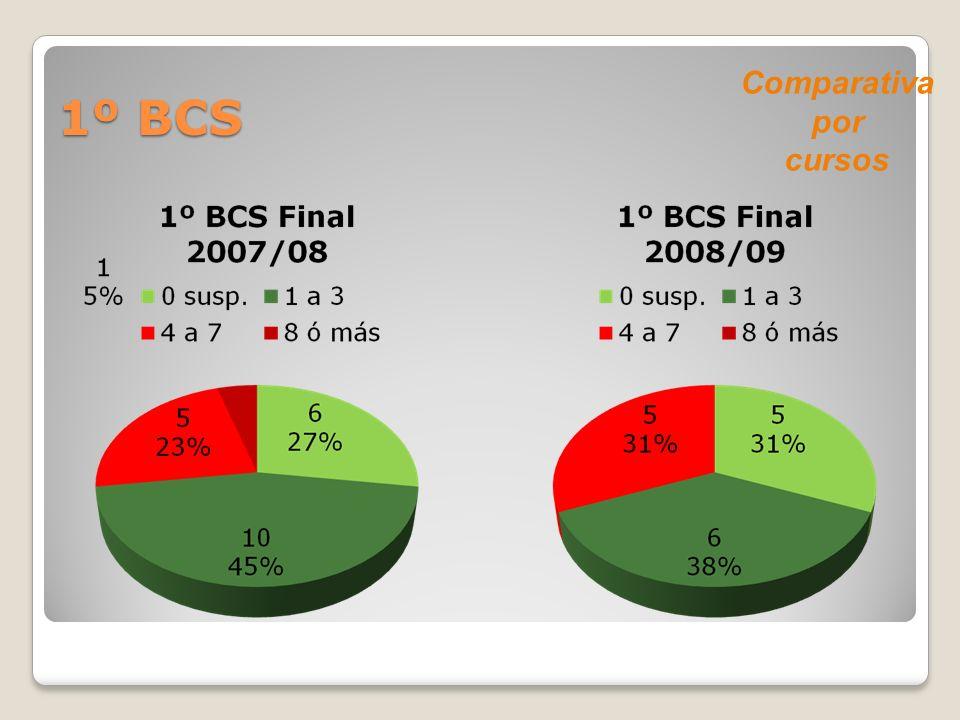 1º BCS Comparativa por cursos