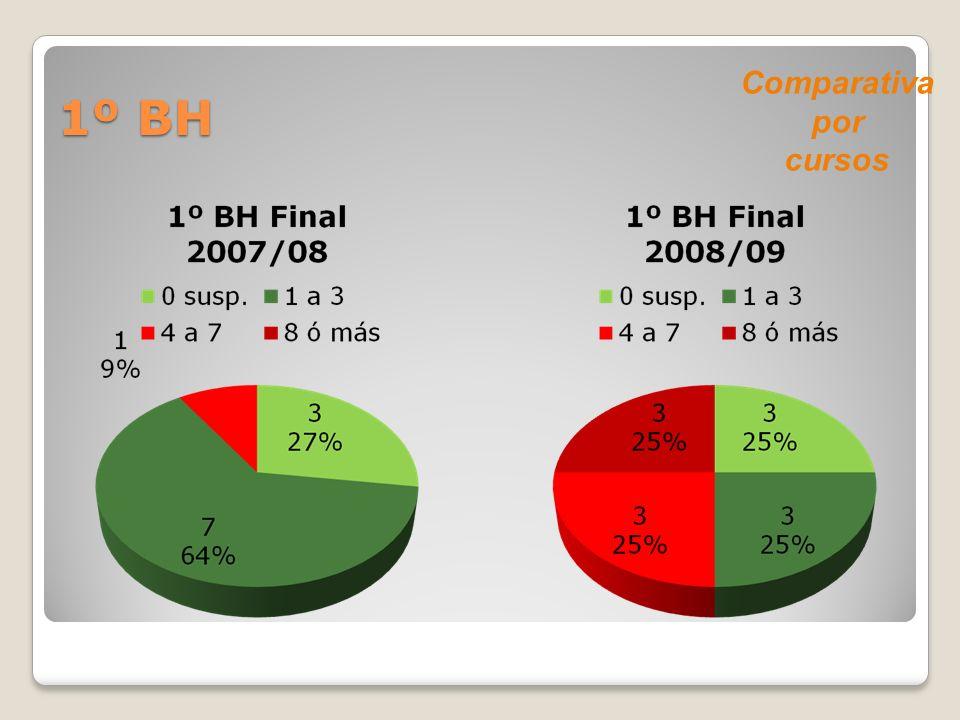 1º BH Comparativa por cursos
