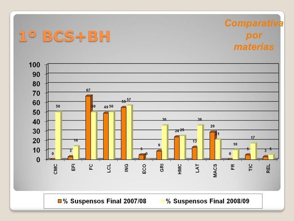 Comparativa por materias 1º BCS+BH