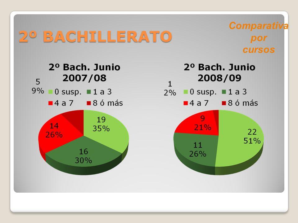 2º BACHILLERATO Comparativa por cursos