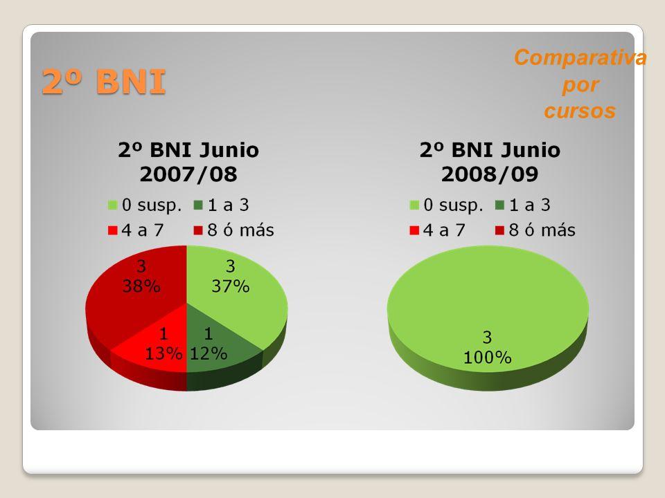 2º BNI Comparativa por cursos