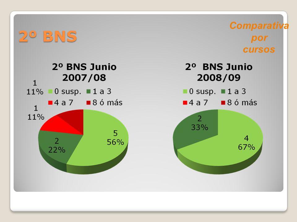 2º BNS Comparativa por cursos