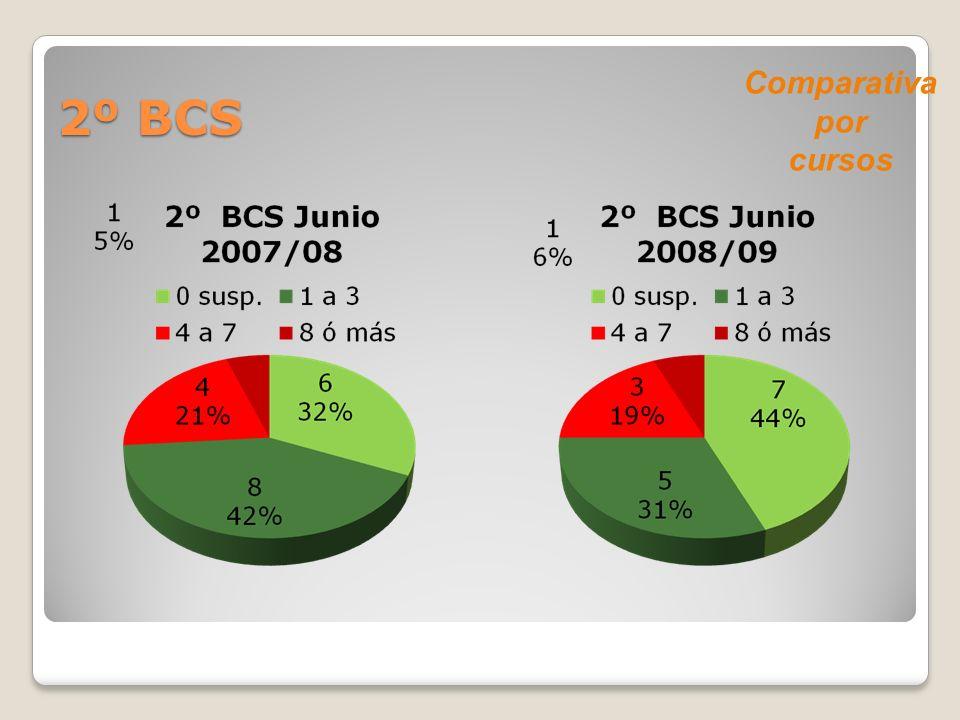 2º BCS Comparativa por cursos