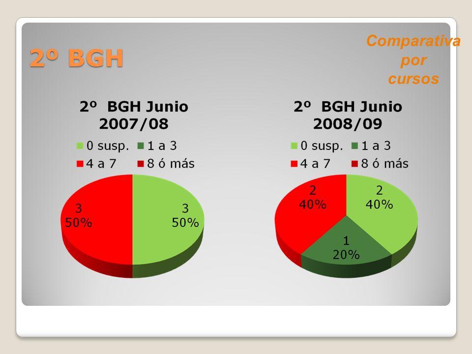 2º BGH Comparativa por cursos