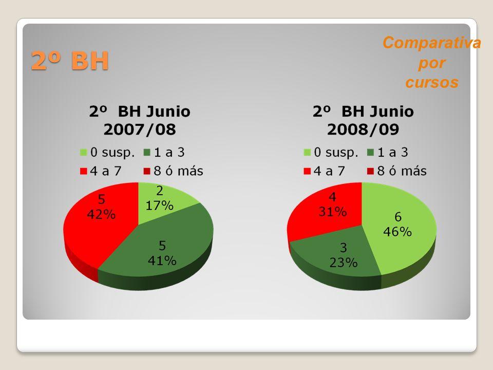 2º BH Comparativa por cursos