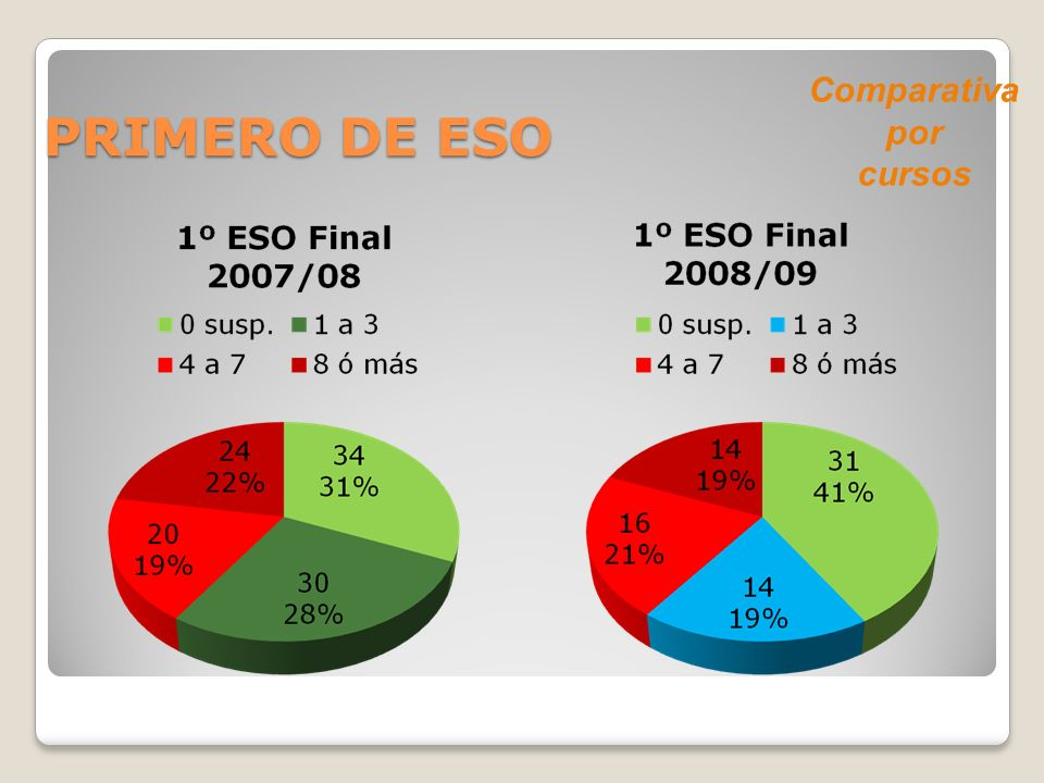 PRIMERO DE ESO Comparativa por cursos