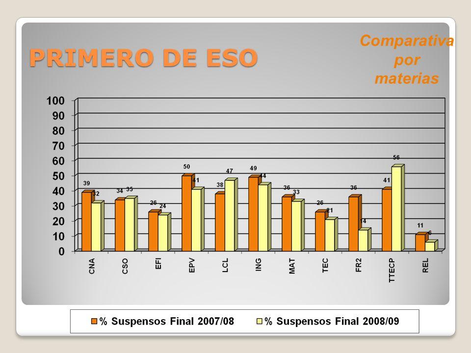 Comparativa por materias PRIMERO DE ESO
