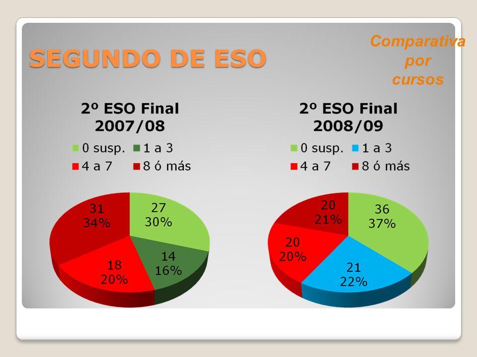 SEGUNDO DE ESO Comparativa por cursos