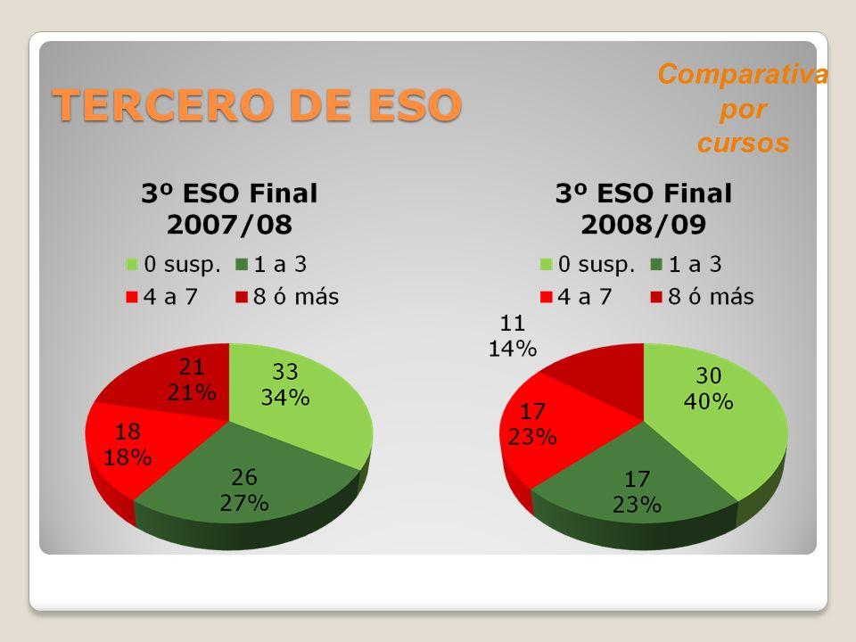 TERCERO DE ESO Comparativa por cursos