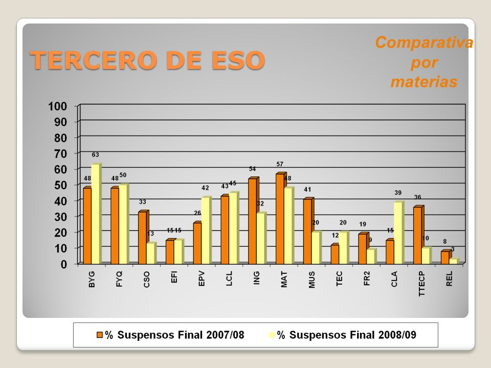 Comparativa por materias TERCERO DE ESO