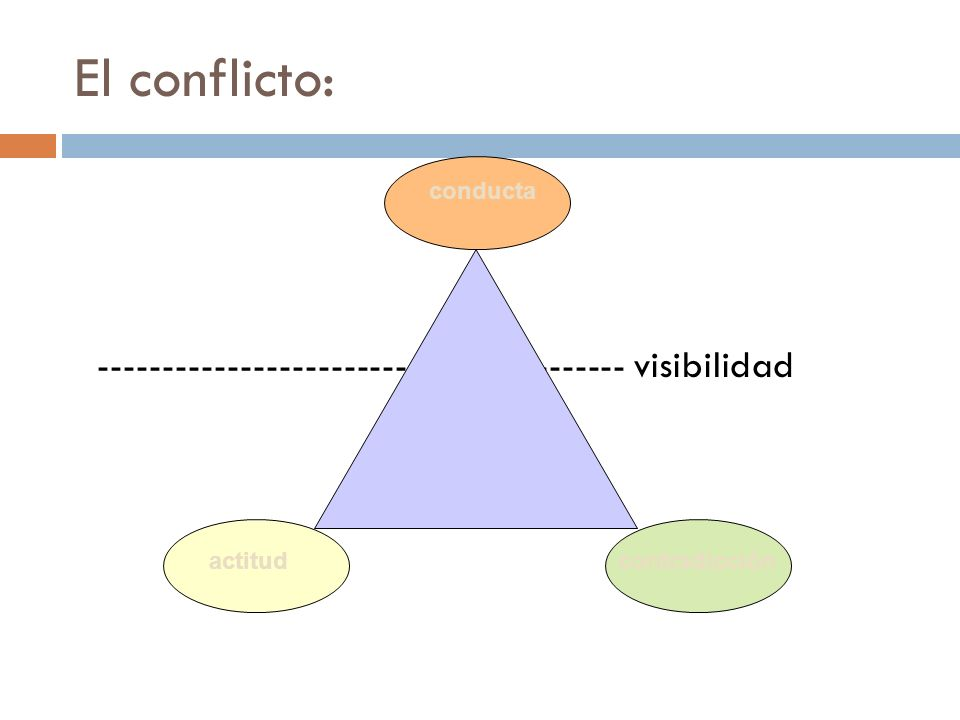 El método de resolución de conflictos: PASOS 1.