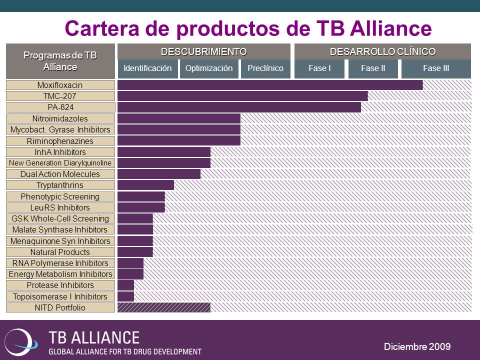 Cartera de productos de TB Alliance Diciembre 2009 IdentificaciónOptimizaciónPreclínicoFase IFase IIFase III DESCUBRIMIENTO DESARROLLO CLÍNICO GSK Whole-Cell Screening Dual Action Molecules LeuRS Inhibitors InhA Inhibitors Mycobact.
